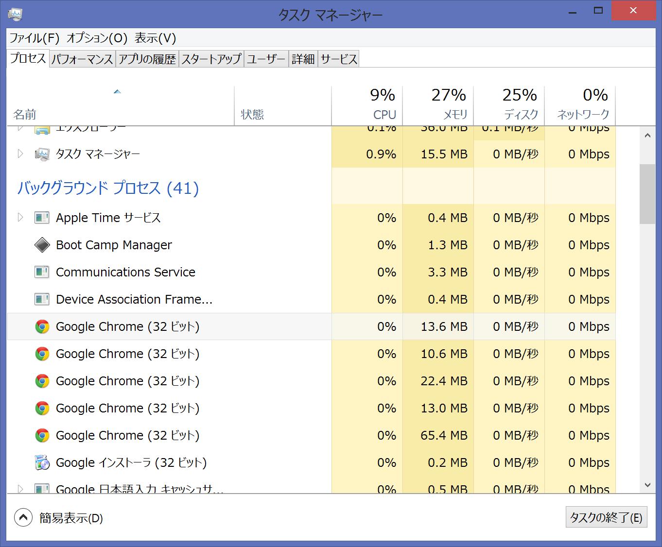 プロセスタブのバックグラウンドプロセスの中にある「Google Chrome (32ビット) 」