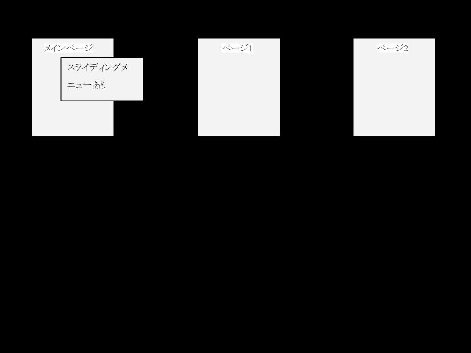 ビゲーション型のページのひとつに、スライディングメニューを組み込むアプリのページ遷移イメージ