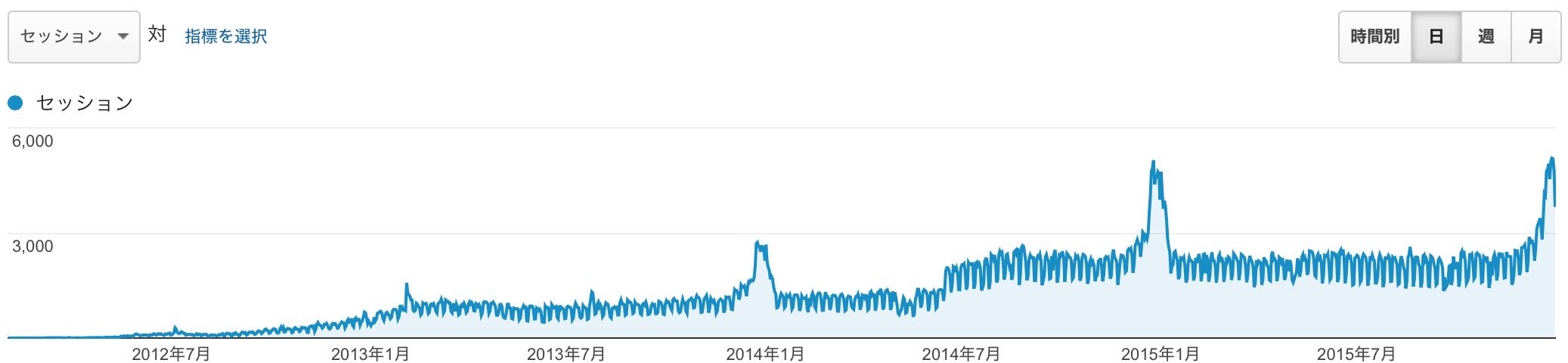 2012 年 2 月から、2015 年 12 月いっぱいまでのアクセス