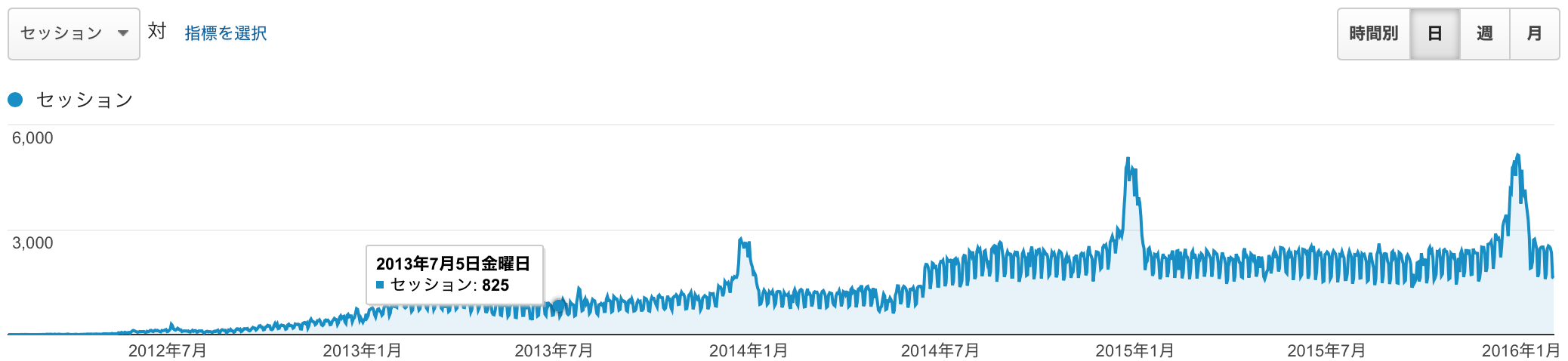 2012 年 2 月から、2016 年 1 月いっぱいまでのアクセス