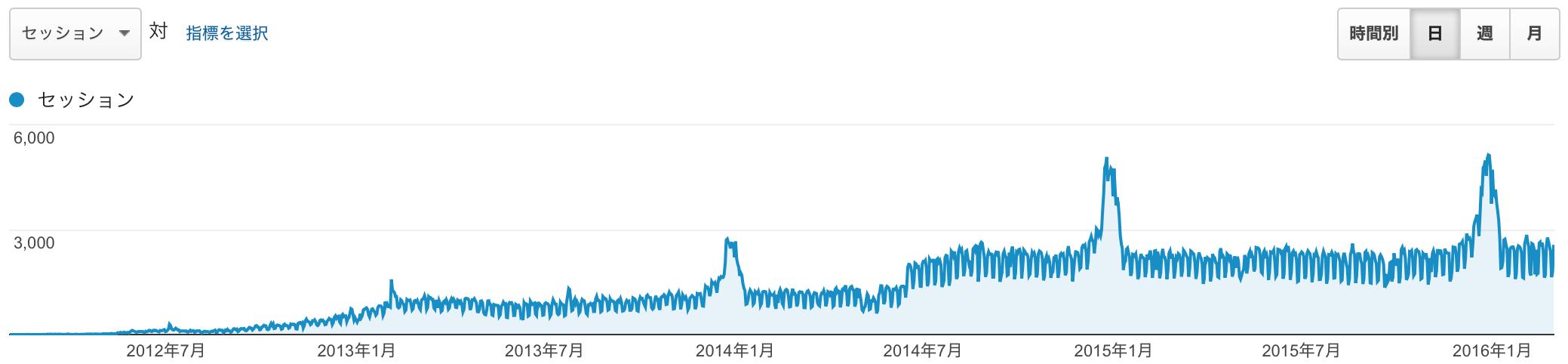 2012 年 2 月から、2016 年 2 月いっぱいまでのアクセス
