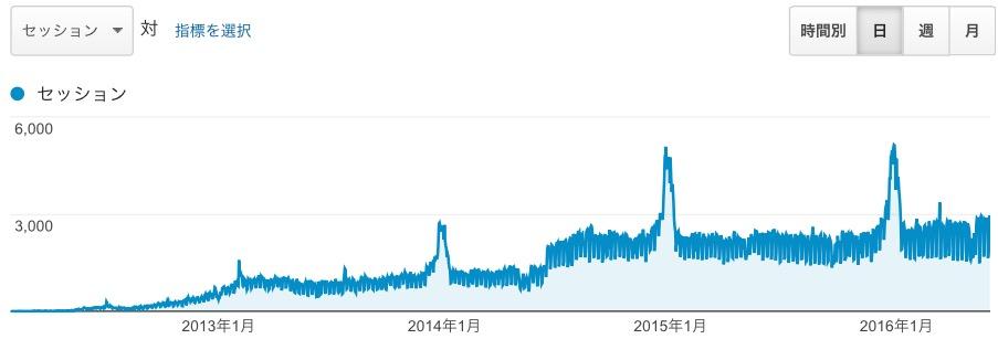 2012 年 2 月から 2016 年 5 月いっぱいまでのアクセス