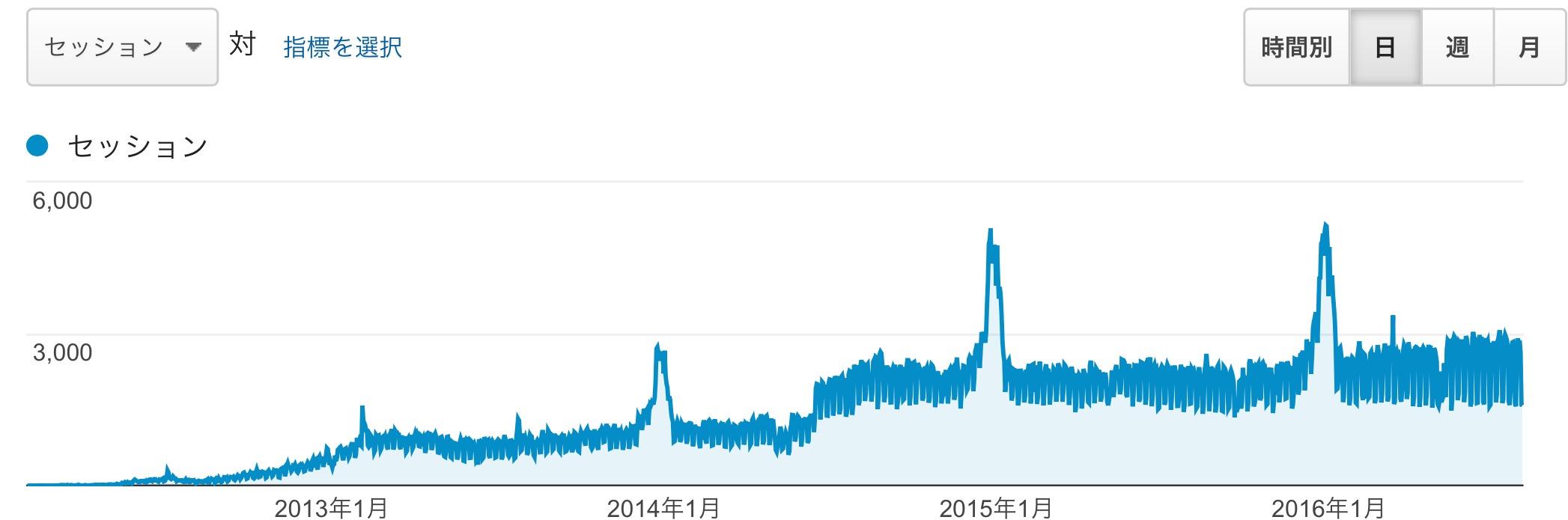 2012 年 2 月から、2016 年 7 月いっぱいまでのアクセス